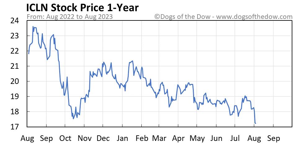 ICLN 1-year stock price chart
