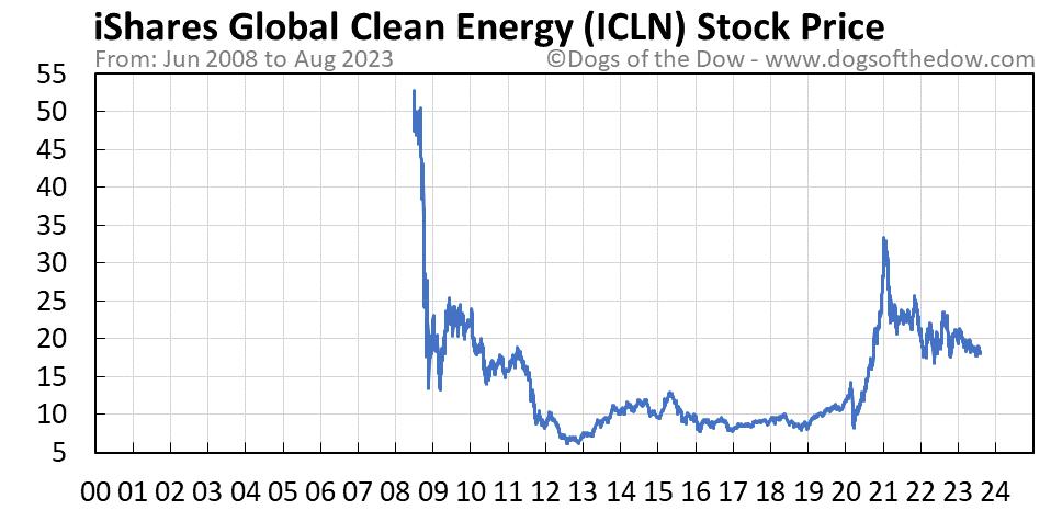 ICLN stock price chart