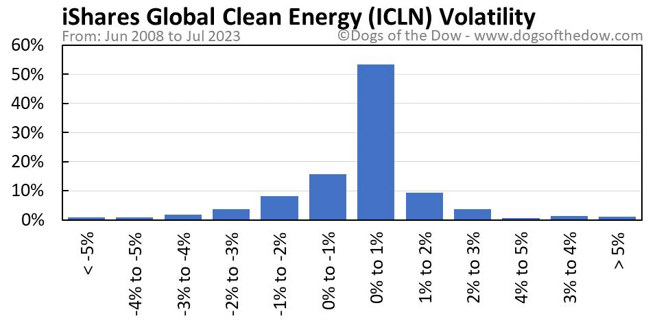 ICLN volatility chart