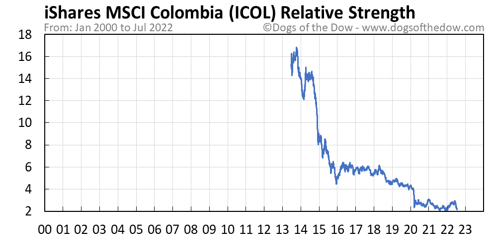 ICOL relative strength chart