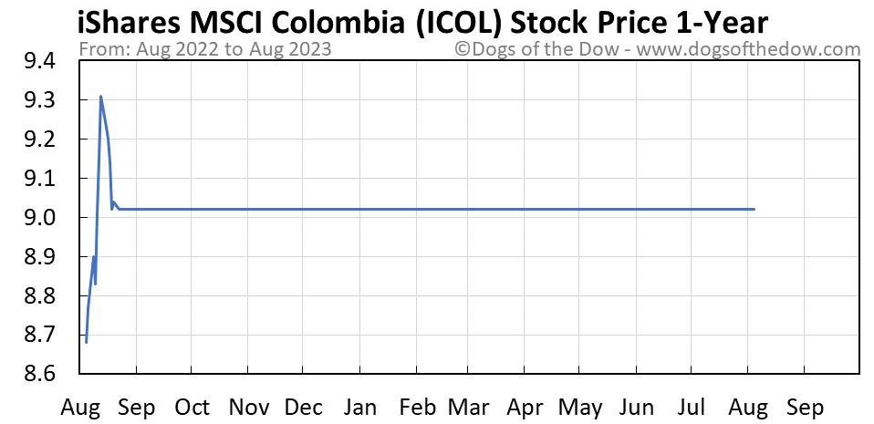 ICOL 1-year stock price chart