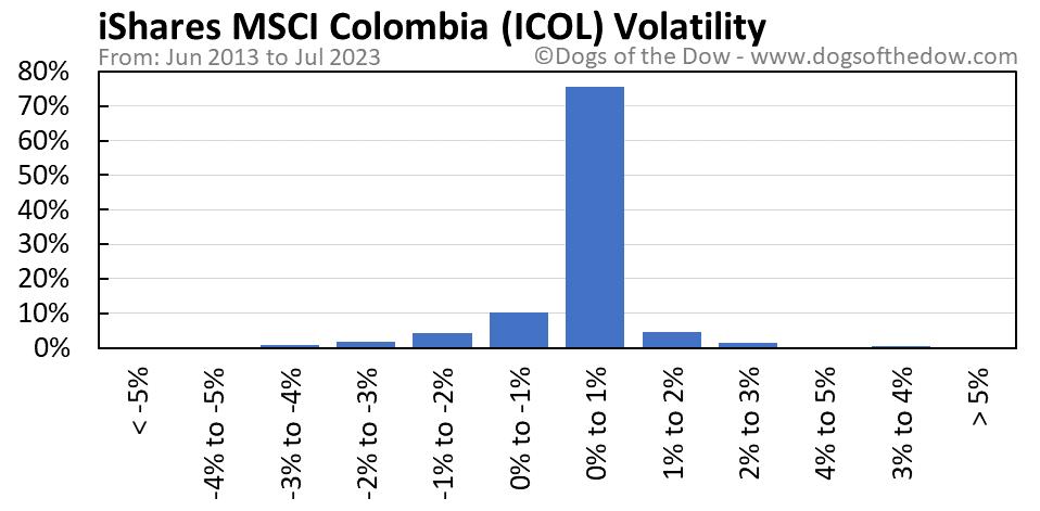 ICOL volatility chart