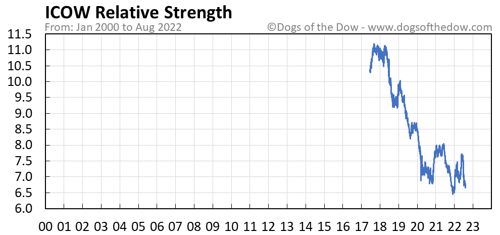 ICOW relative strength chart