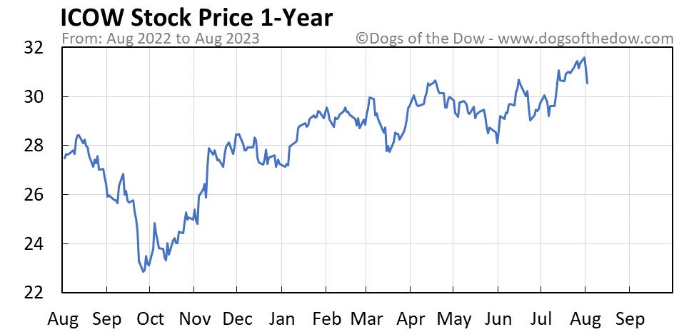 ICOW 1-year stock price chart