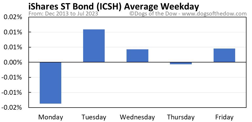 ICSH average weekday chart