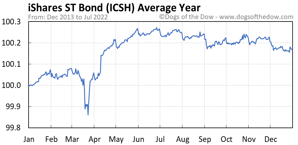 ICSH average year chart