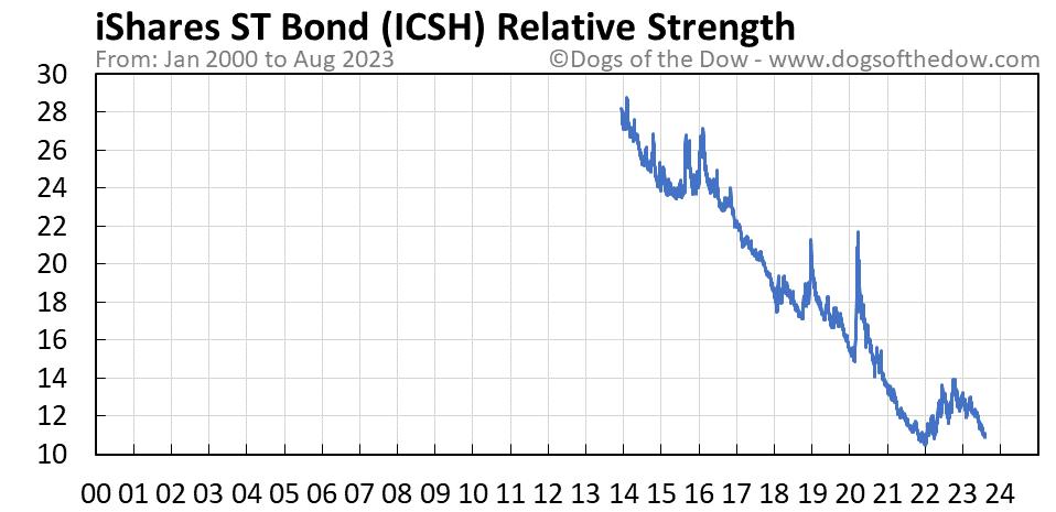 ICSH relative strength chart