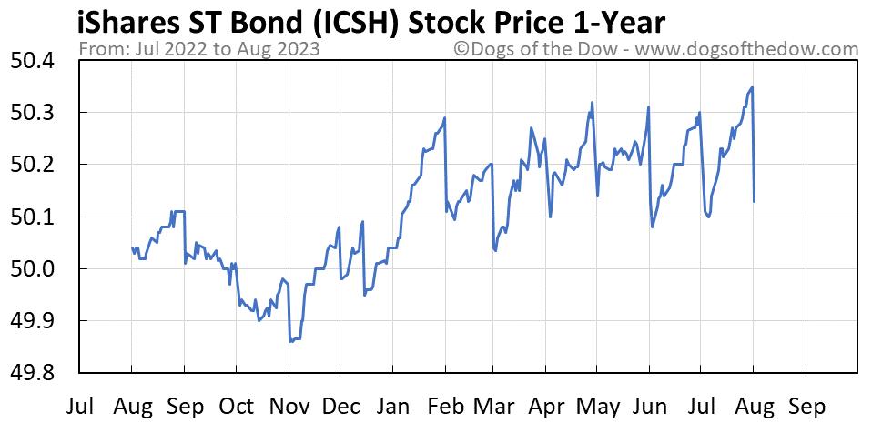 ICSH 1-year stock price chart