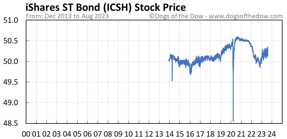 ICSH stock price chart