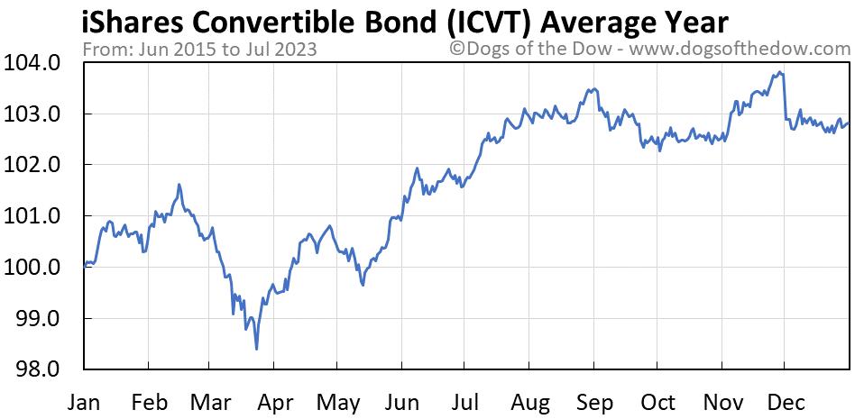 ICVT average year chart