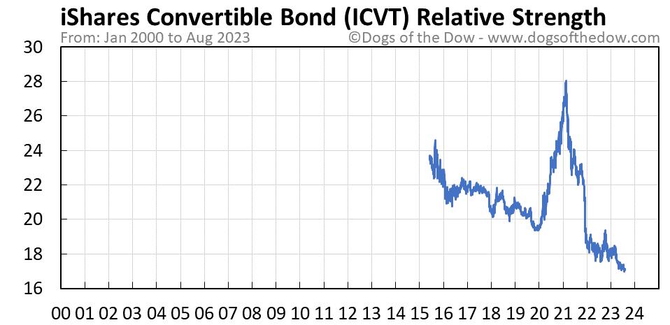 ICVT relative strength chart