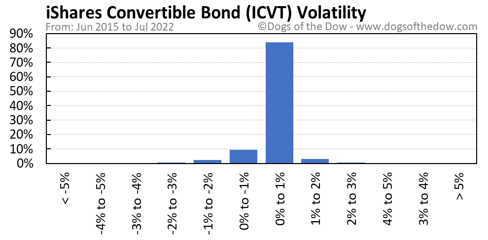 ICVT volatility chart