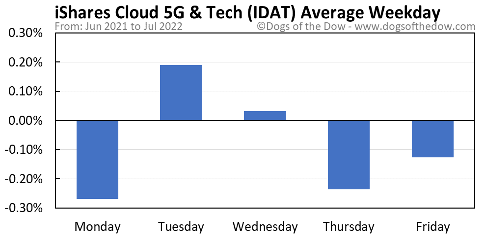 IDAT average weekday chart