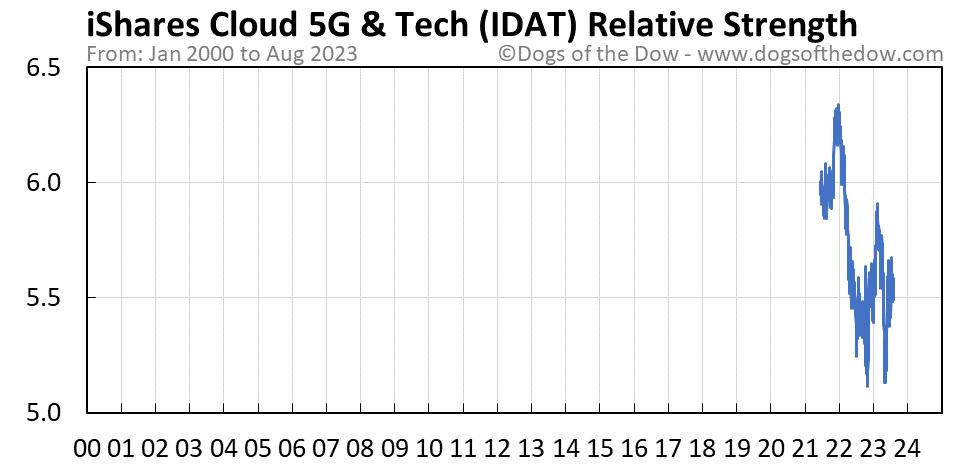 IDAT relative strength chart