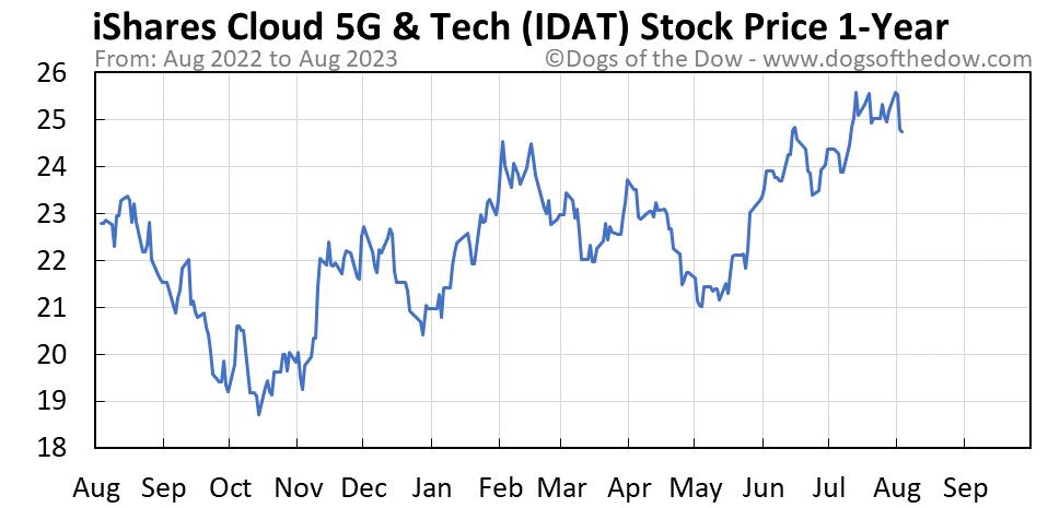 IDAT 1-year stock price chart