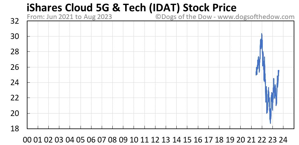 IDAT stock price chart