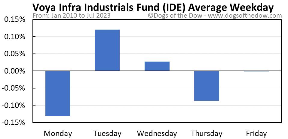IDE average weekday chart