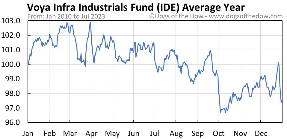 IDE average year chart
