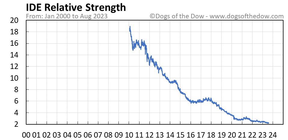 IDE relative strength chart