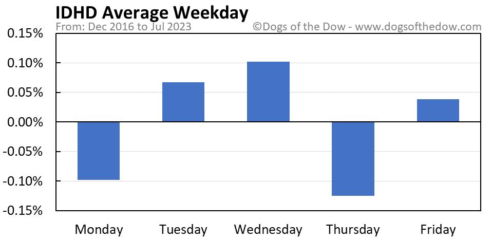 IDHD average weekday chart