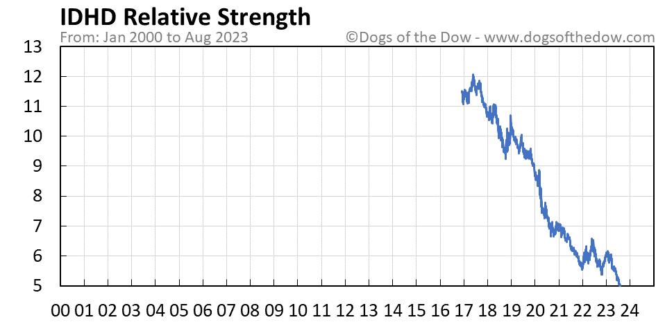 IDHD relative strength chart