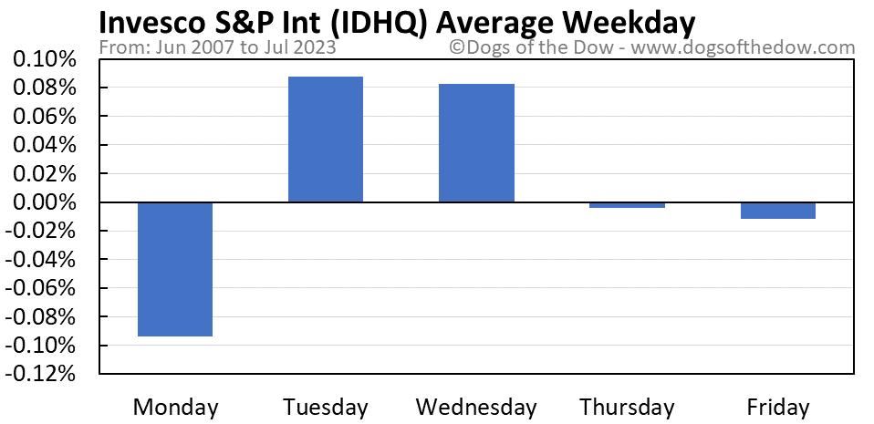 IDHQ average weekday chart