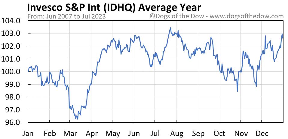 IDHQ average year chart