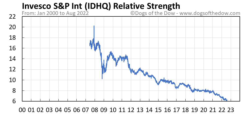 IDHQ relative strength chart