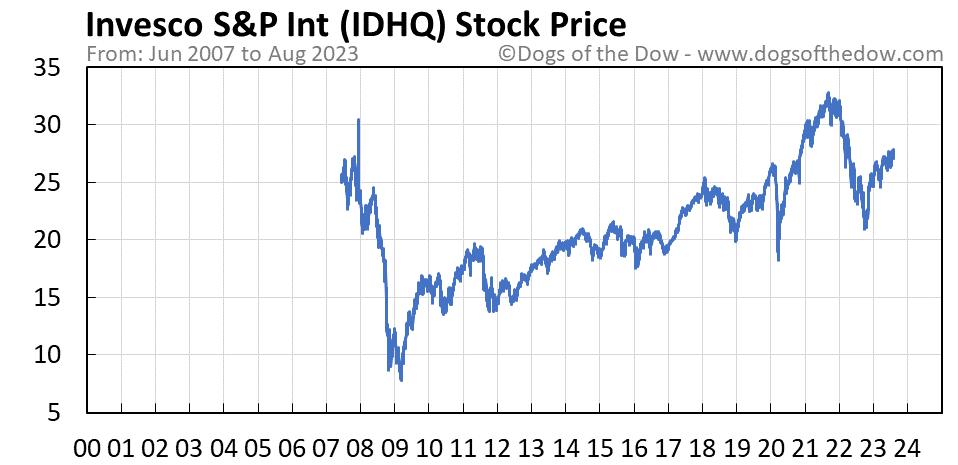 IDHQ stock price chart