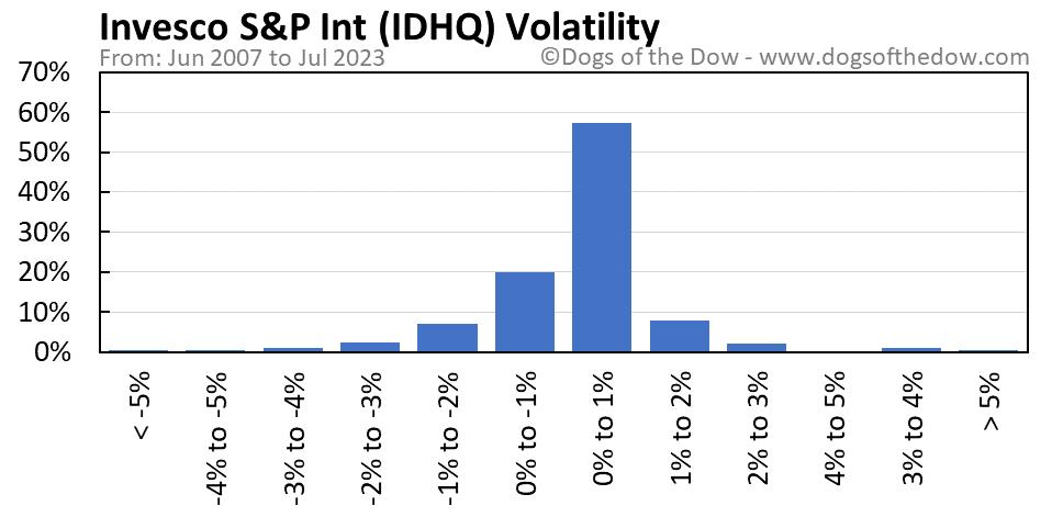 IDHQ volatility chart