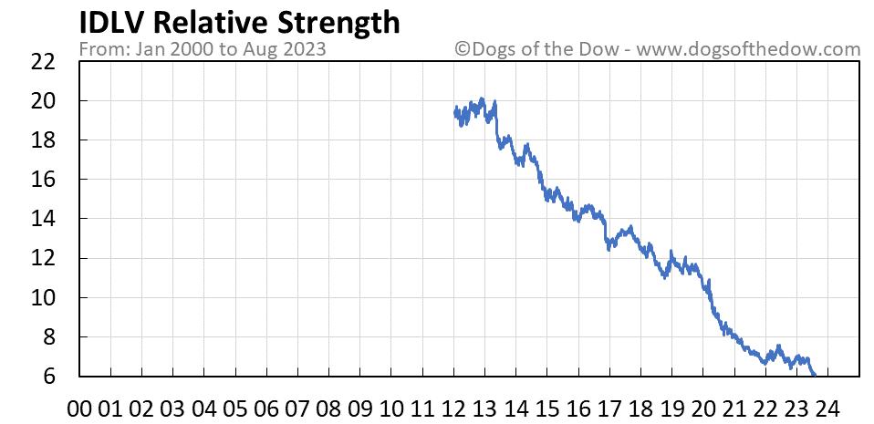 IDLV relative strength chart