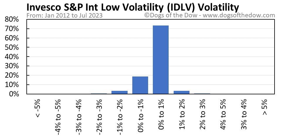 IDLV volatility chart