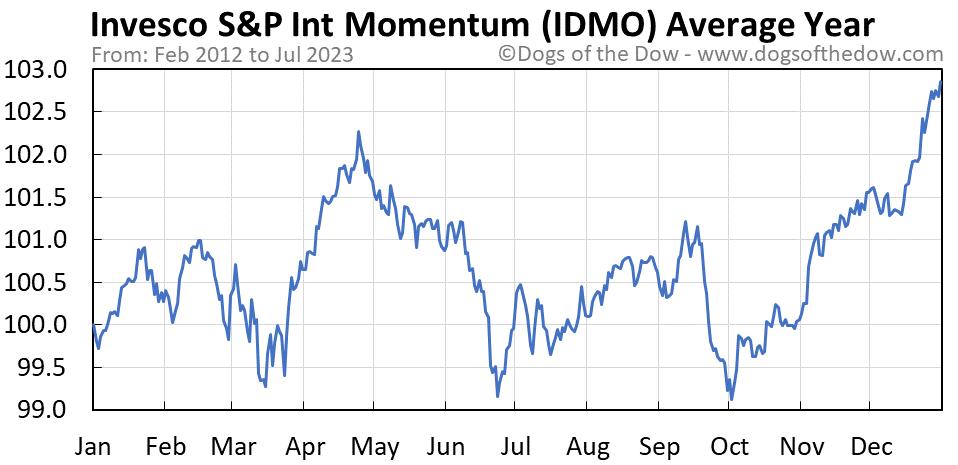 IDMO average year chart