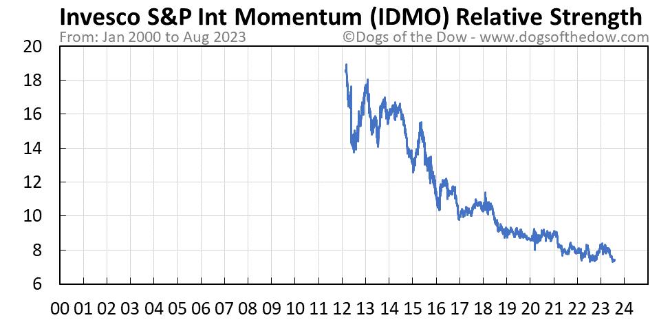IDMO relative strength chart