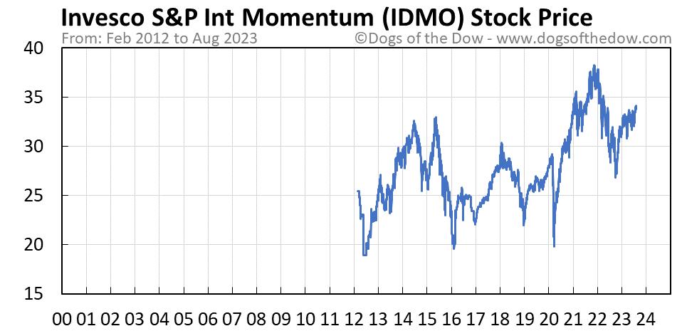 IDMO stock price chart
