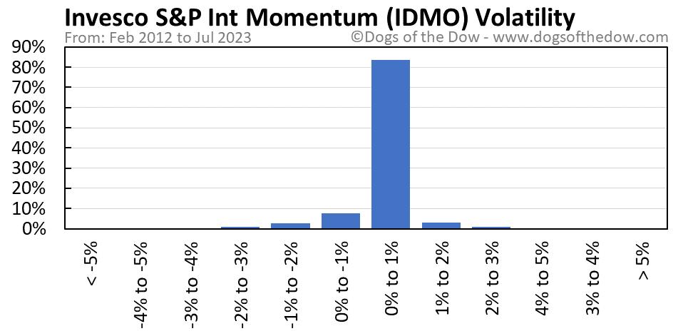 IDMO volatility chart
