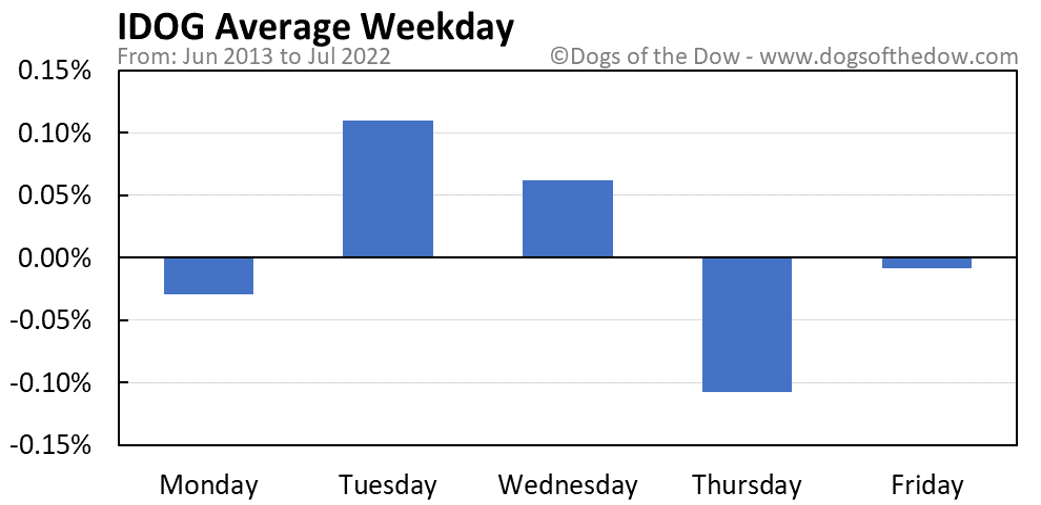 IDOG average weekday chart