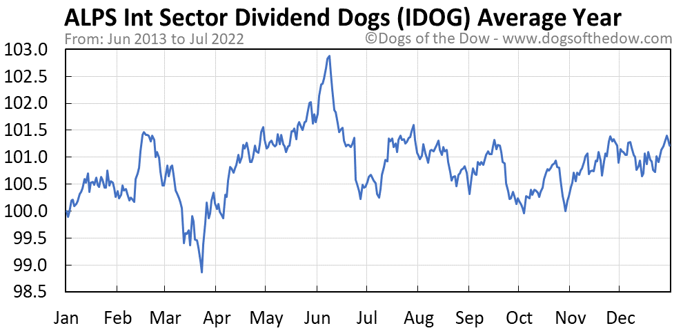 IDOG average year chart
