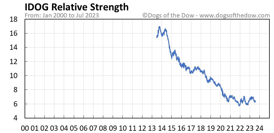 IDOG relative strength chart