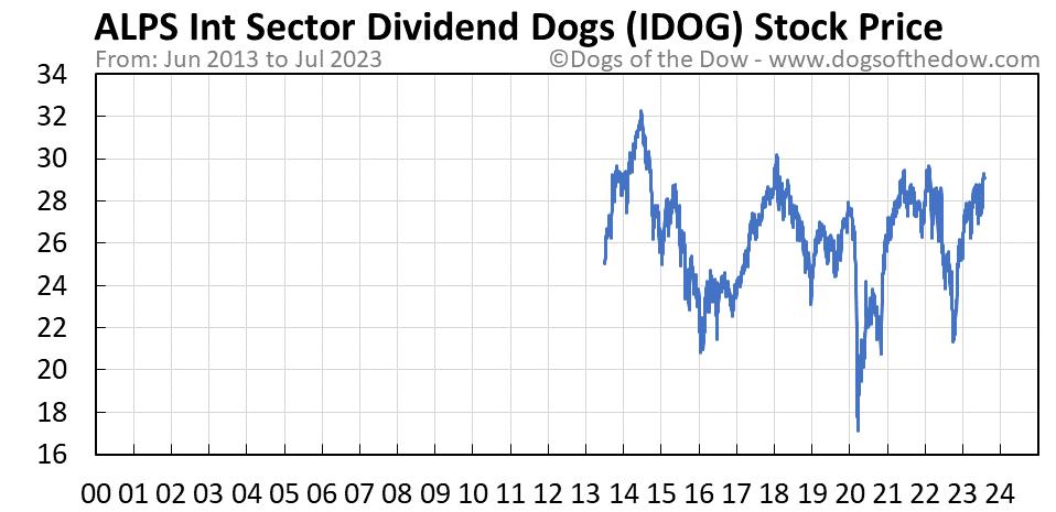 IDOG stock price chart