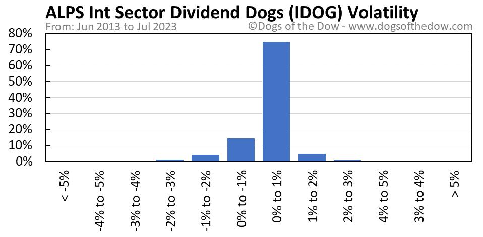 IDOG volatility chart