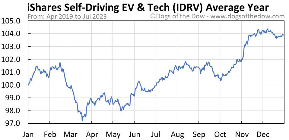 IDRV average year chart