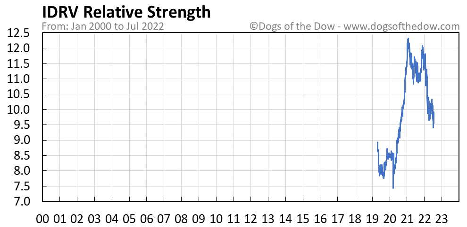 IDRV relative strength chart