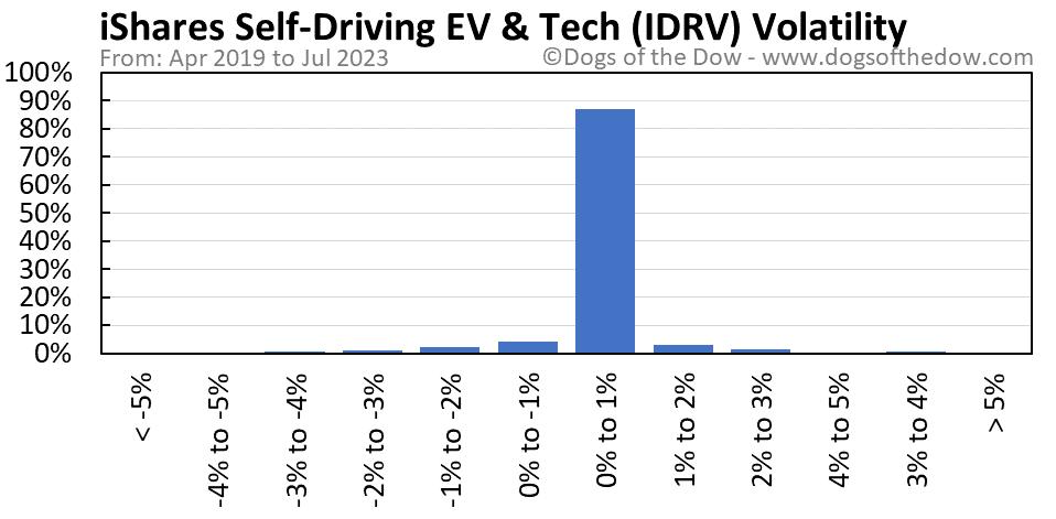IDRV volatility chart