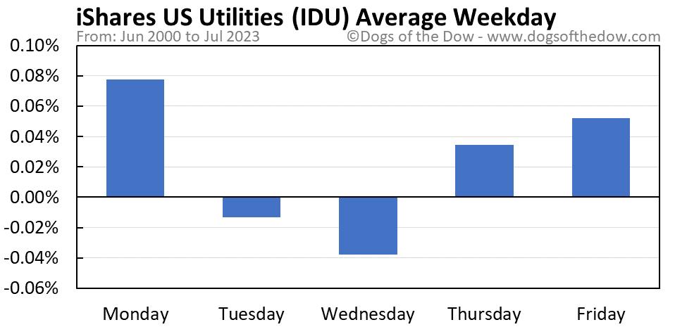 IDU average weekday chart