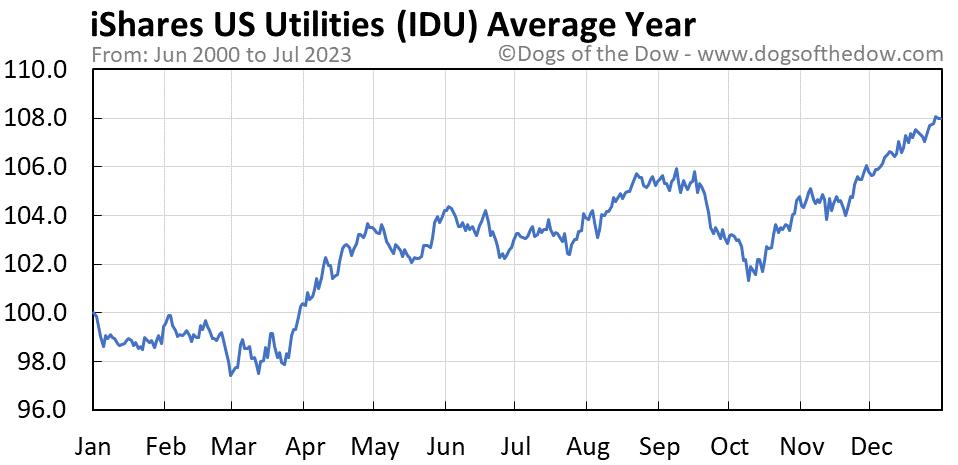 IDU average year chart