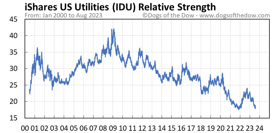 IDU relative strength chart