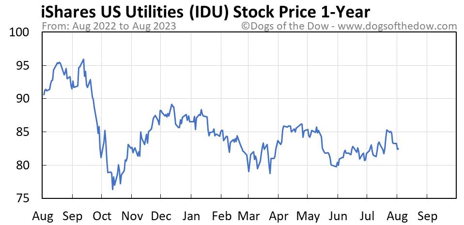 IDU 1-year stock price chart