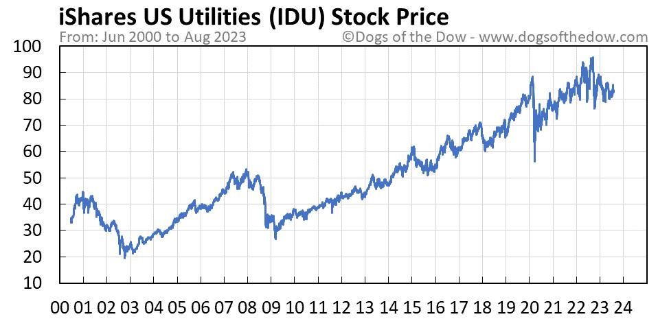 IDU stock price chart
