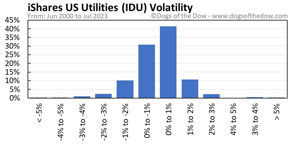 IDU volatility chart
